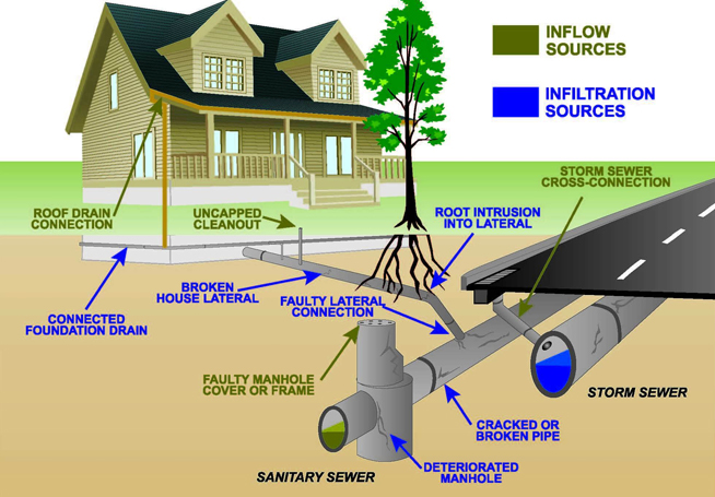 Overview of a typical sewer tie in procedure local for Typical septic system